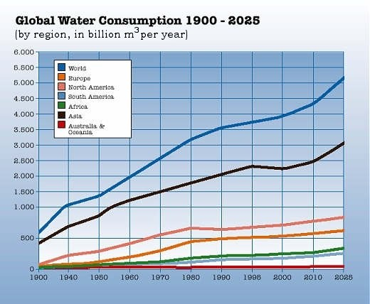 the global drinking water shortage essay The availability of safe drinking water and proper sanitation  there is a severe shortage of oral rehydration salts and  introduction to global health.