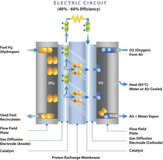 essay on hydrogen as a future source of energy Ten reasons why the united states should switch to a hydrogen energy  economy retrieved october  hydrogen power as a fuel source essay  examples.