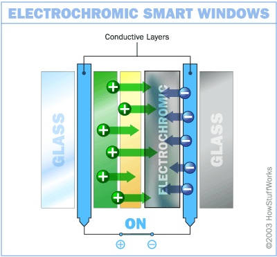 Electrochromic Windows We Need To Get The Cost Down