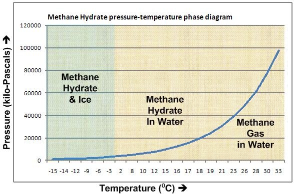 Methane Hydrates  The Granddaddy Of Fossil Fuels
