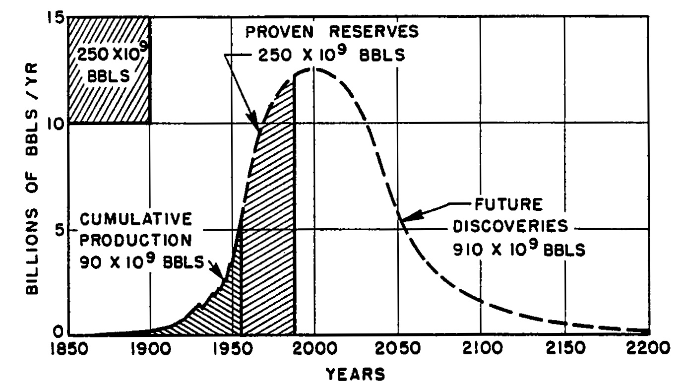 "explain and concept of 'peak oil' Scarcity and growth considering oil and energy: an alternative neo-classical view  the concept of bonanza  ""scarcity and growth considering oil and energy."