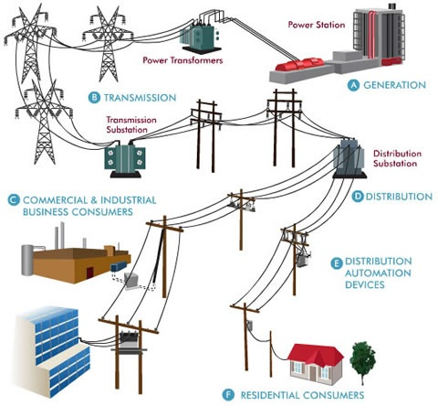 Grids smart grids and more grids what s coming for Home circulation system